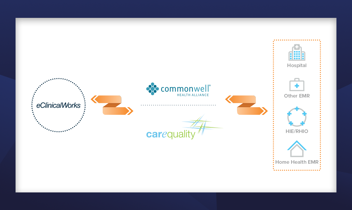 Carequality and eClinicalWorks