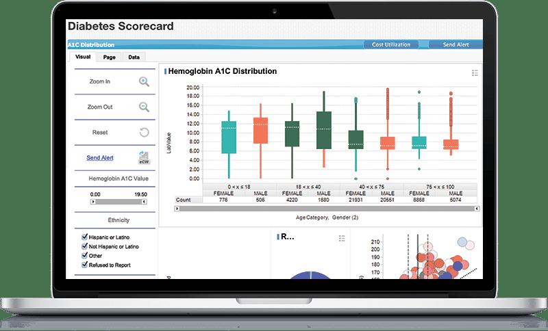 Diabetes scorecard screenshot
