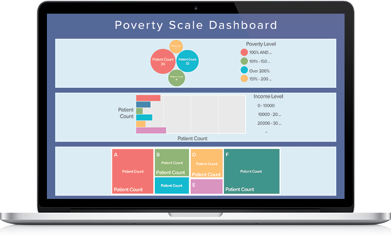 Poverty Scale Dashboard screenshot