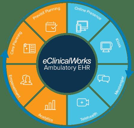 Graphic of eClinicalWorks Ambulatory EHR
