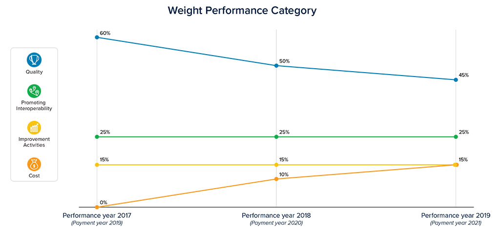web-macra-weight-performance-category-2019-graphic