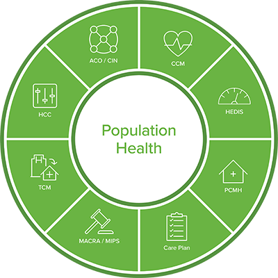 population health management software