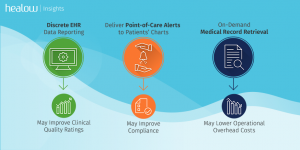 Benefits of healow insights - may improve clinical quality ratings, may improve compliance, may lower operational costs