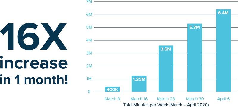 healow TeleVisits - Total minutes per week